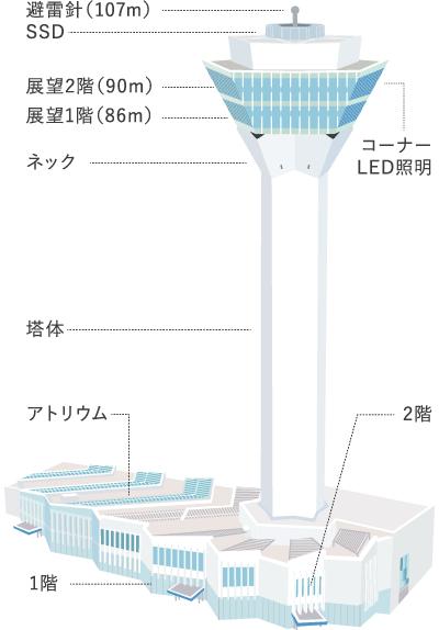 タワー情報