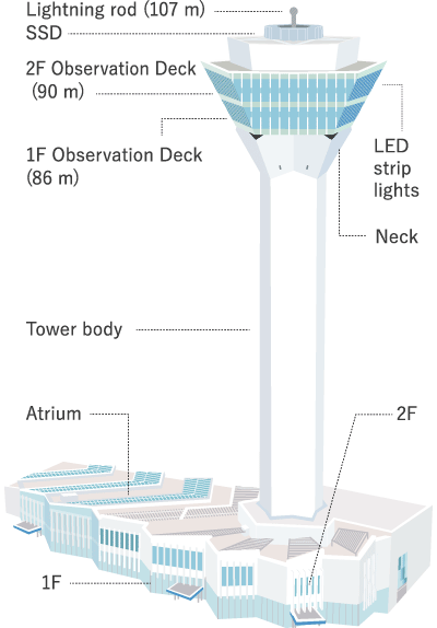 Key data of the Goryokaku Tower
